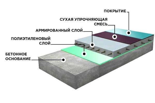 Конструкция бетонного промышленного пола